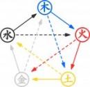 陰陽五行説とはこの5つの元素が万物を循環させているという考え