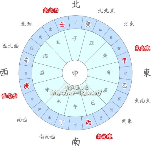 恵方の方位図(あいねっとオリジナル)