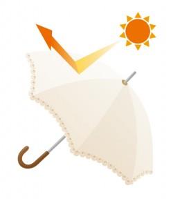 日傘などで物理的にも防御しましょう♪
